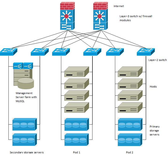 Apache CloudStack Administration Documentation 4 4 documentation
